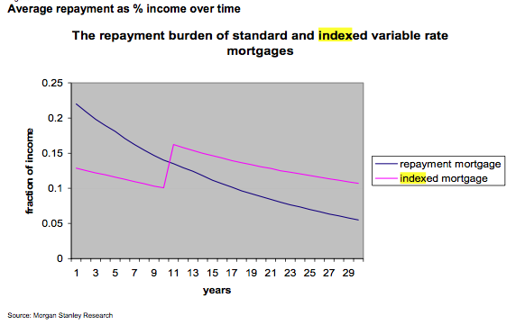 The repayment burden of standard and indexed variable rate mortgages